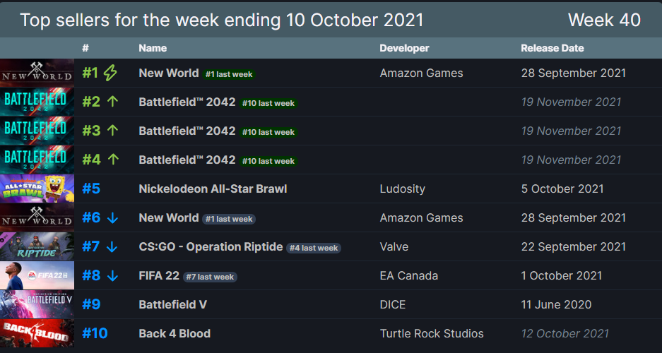 Rebríček TOP10 najpredávanejších titulov na Steame.