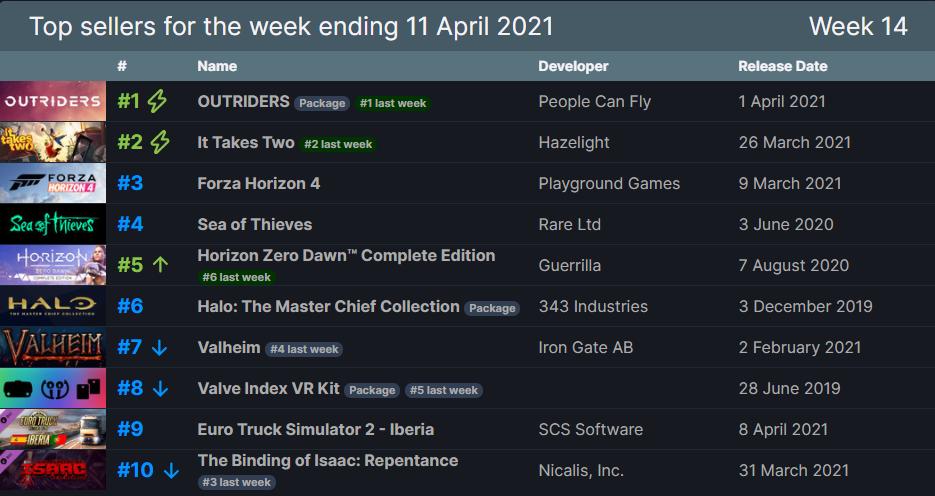 Steam TOP10 rebríček najpredávanejších hier.
